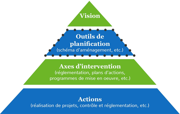 Vision - Outils de planification - Axes d'intervention - Actions